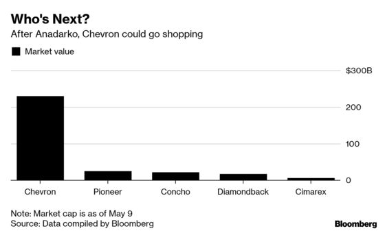 Breakup Fee in Hand, Chevron Could Buy One of These Companies Instead