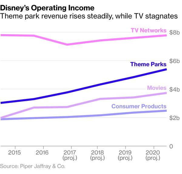 The Lackluster Performance Of Newer Parks Coincided With Bigger Problems At Disney Animation Division Which Had Fueled A Resurgence Company