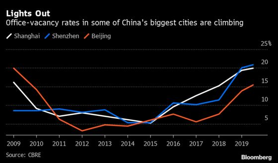 Office Vacancies in China's Cities Soar Even as Economy Reopens