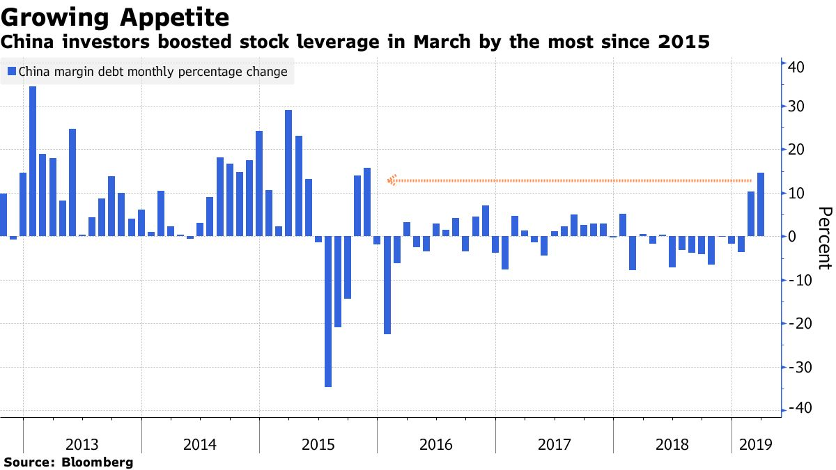 China investors boosted stock leverage in March by the most since 2015