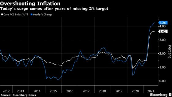 Fed's Bullard Sees Inflation Risks as Americans Adjust to Prices
