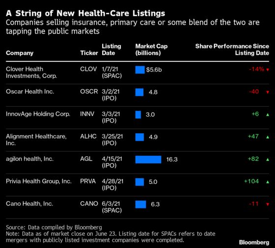 Bright Health IPO Tests Market's Desire for New Insurers