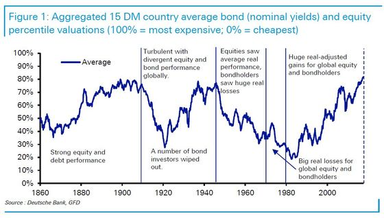 Deutsche Bank Says Best Stock-Bond Run Since 1800s Under Threat
