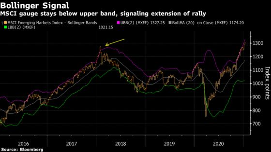 Biden-Fueled Emerging-Stocks Rally May Falter by Inauguration