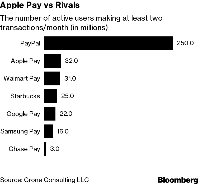 Apple Pay Struggles to Meet Heady Expectations - Bloomberg