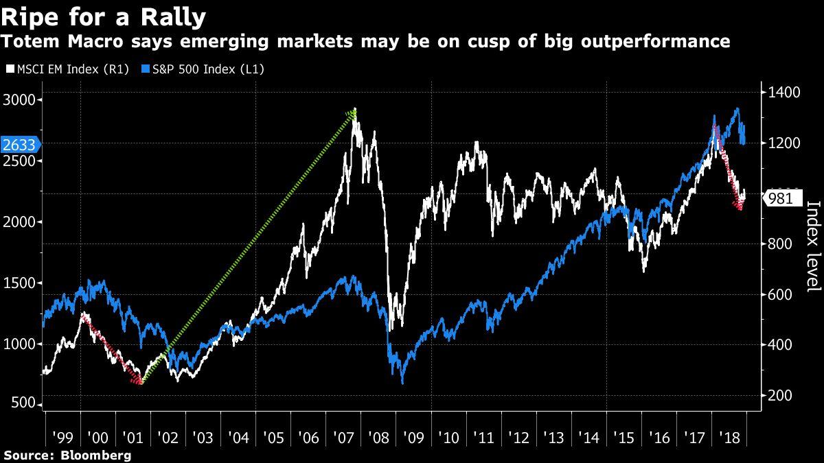 Bridgewater's Former Emerging-Market Head Bets on Biggest