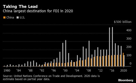 China Overtook U.S. in Foreign Direct Investment, UN Agency Says