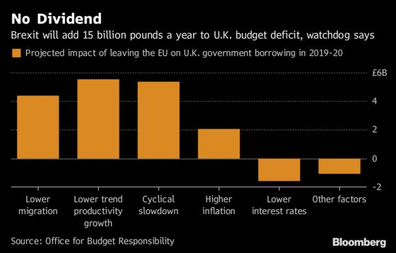 Tax Hikes, Not `Brexit Dividend,' Will Pay for May's NHS Boost
