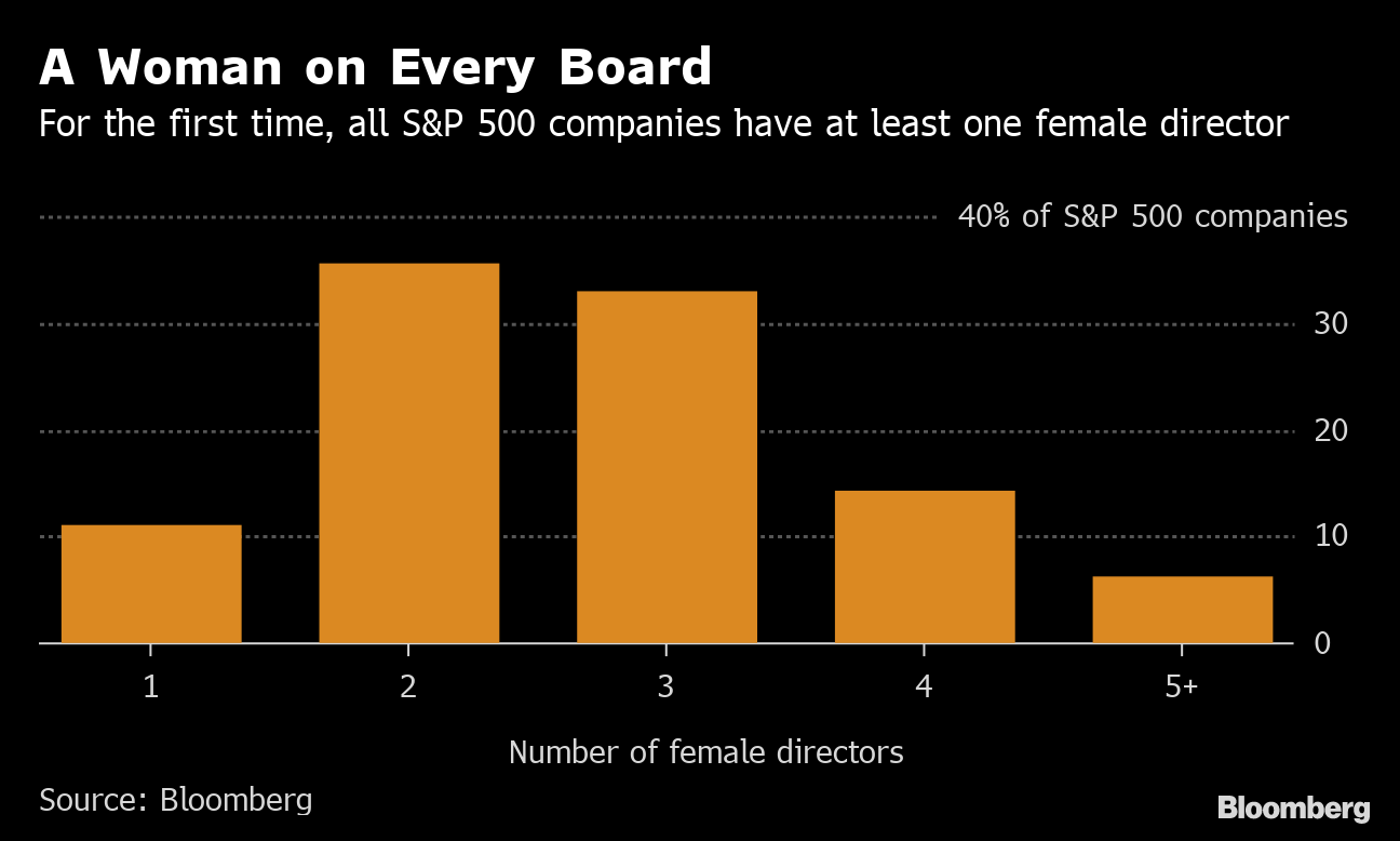 The Last All-Male Board in the S&P 500 Finally Added a Woman