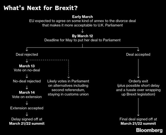 U.K. Said to See Early Monday as Cutoff for Talks: Brexit Update