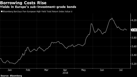 Borrowers Tread Carefully in Europe's Frail Junk Bond Market