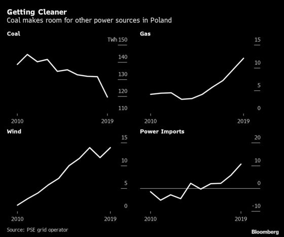Polish Miners' Strike May Hit The Wall as Coal Is on The Way Out