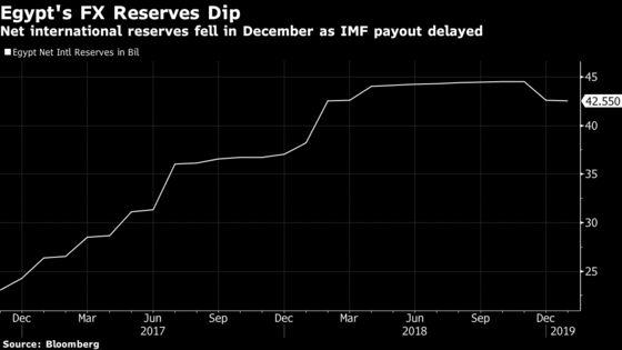 Egypt Plans Up to $7 Billion in International Bond Sale in 1Q