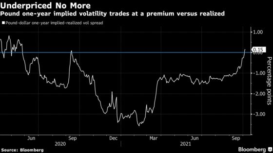 A More Volatile Environment for Pound Emerges on BOE Aftermath