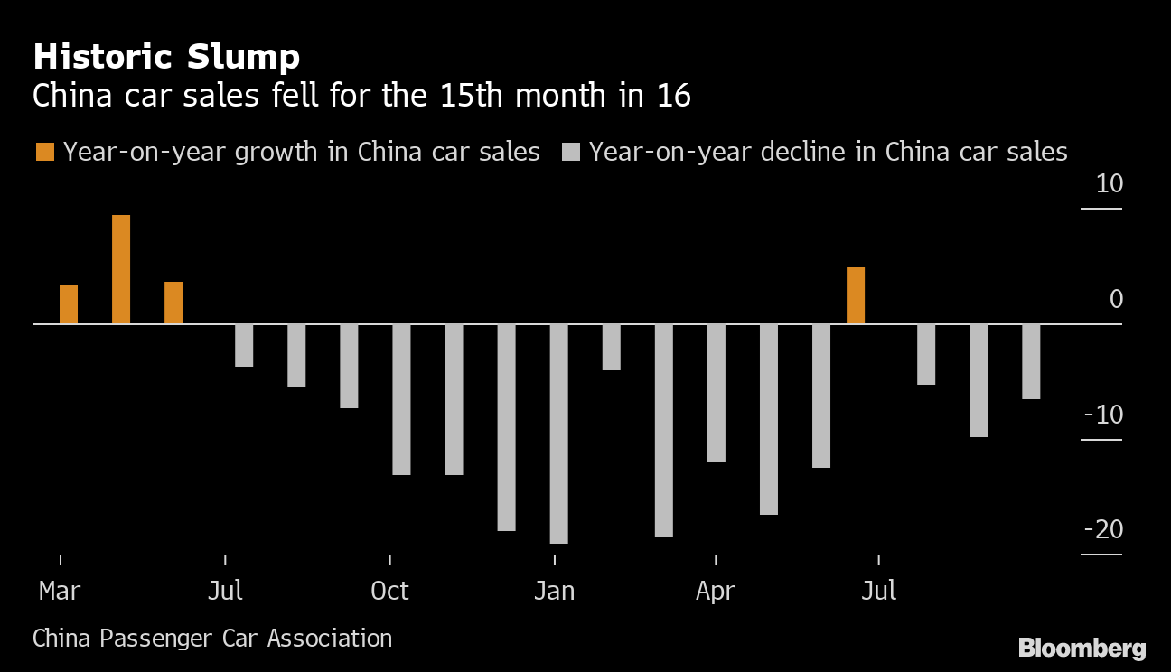 Image result for china car sales 2019 slump 15 out of 16