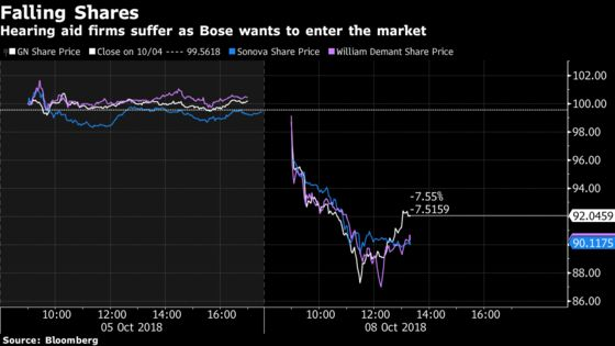 Hearing Aid Shares Sink on Threat From Bose