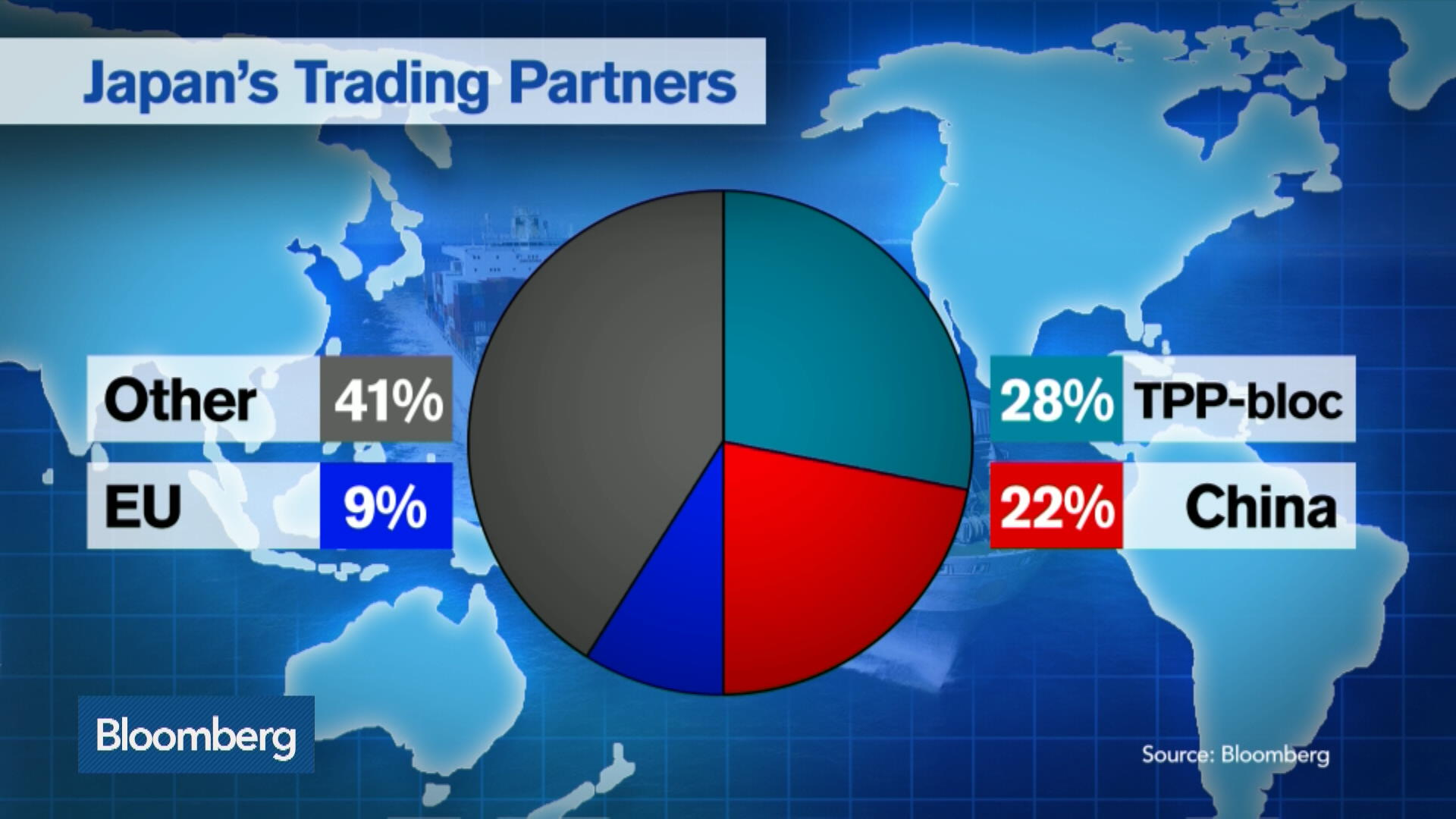 Tpp Trade Deal Who Stands To Gain Suffer In Asia Pacific Bloomberg