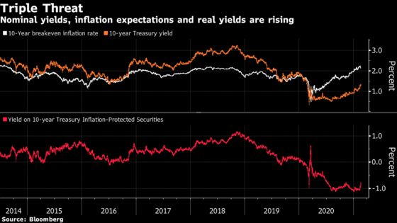 The Runway Toward Higher Treasury Yields Looks Free and Clear