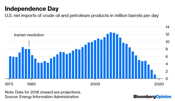 Iran's Regime Hasn't Changed, But Global Oil Has