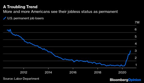 Permanent Job Losses Pose Trouble for Economic Recovery
