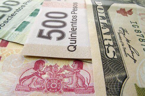 Bullish Peso Bets Jump 35% as Exports Increase