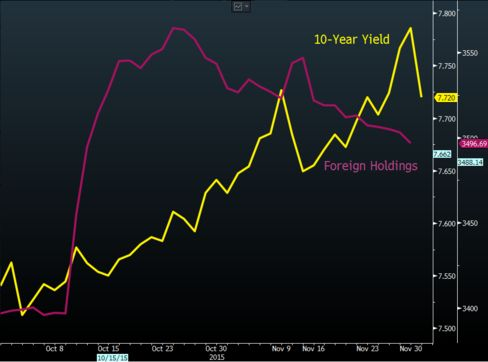Bond Yields and Foreign Holdings of Rupee Debt This Quarter