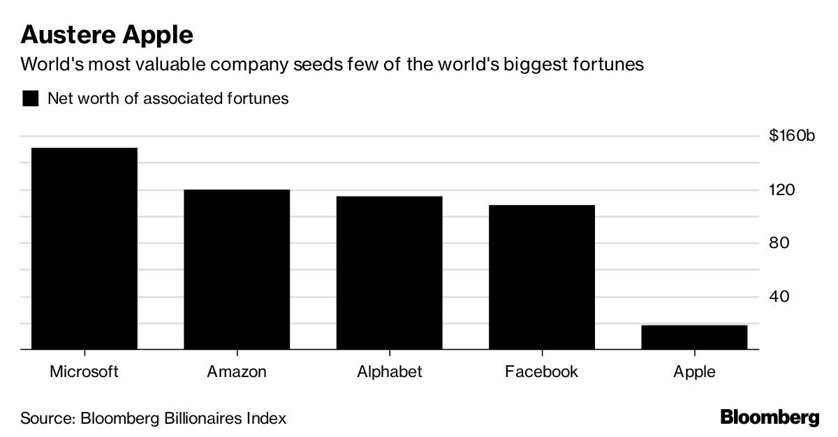 apple is the richest company so where are the billionaires bloomberg
