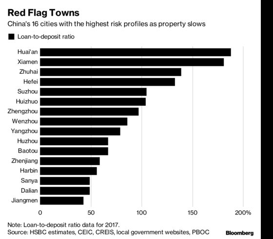 'Stealth Easing' Spreads in China Property as Debt Risks Mount