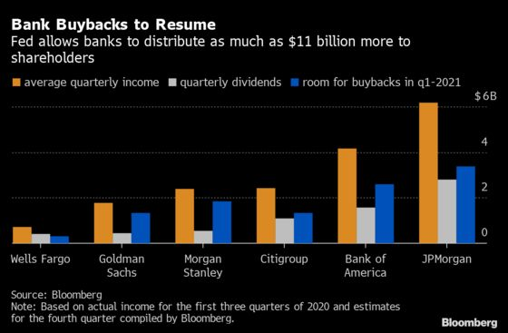 U.S. Bank Shares Climb on Promise of $11 Billion Buyback Bonanza