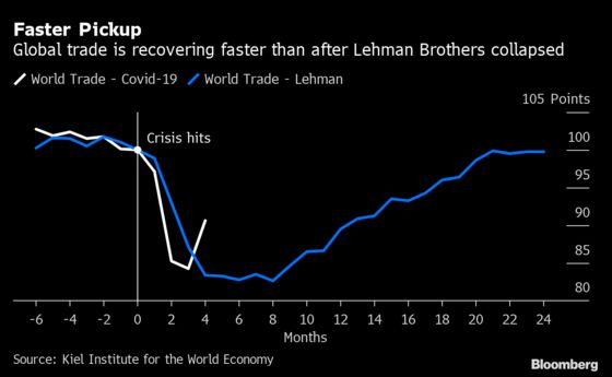 Global Trade Seen Rebounding Faster Now Than Post-Lehman
