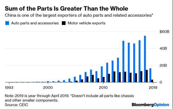 Trump Has a Giant Wrench for China's Auto Gears