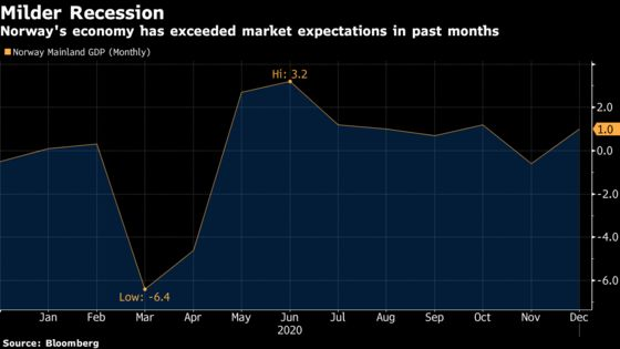 Norway's Economic Growth Surprise Fans Rate-Hike Bets