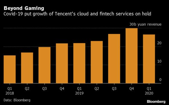 Tencent Game Sales Surge Most in Years in China's Lockdown