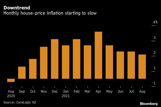 New Zealand House-Price Slowdown May Be Disrupted by Lockdown
