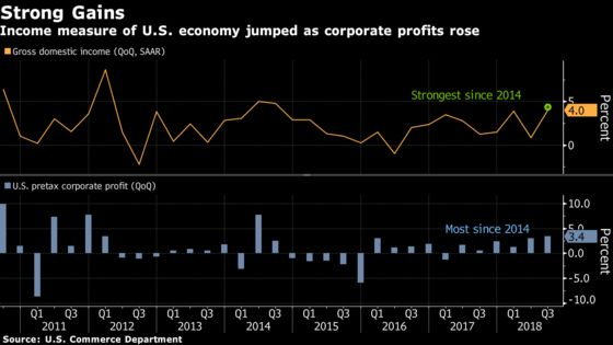 Americans' Earnings Less Robust While Corporate Profits Surge