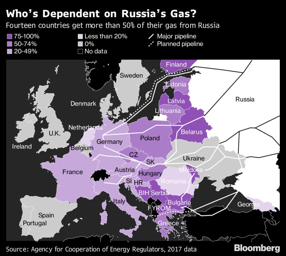 Fears of Winter Gas Supply Crunch Ease in Europe