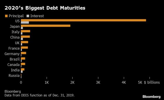 Even $8.7 Trillion Bond Rollover Can't Solve Safe-Asset Drought