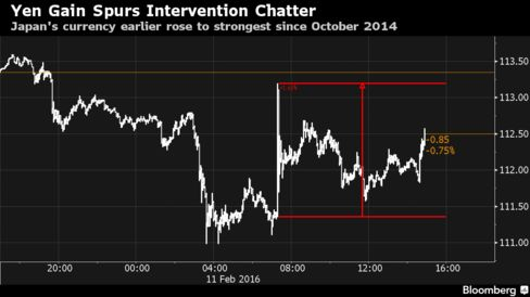 Yen Gain Spurs Intervention Chatter