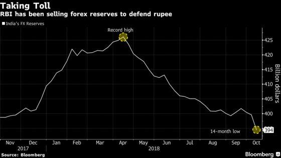 Dwindling Forex Pile May Limit India's Rupee Defense: BofAML