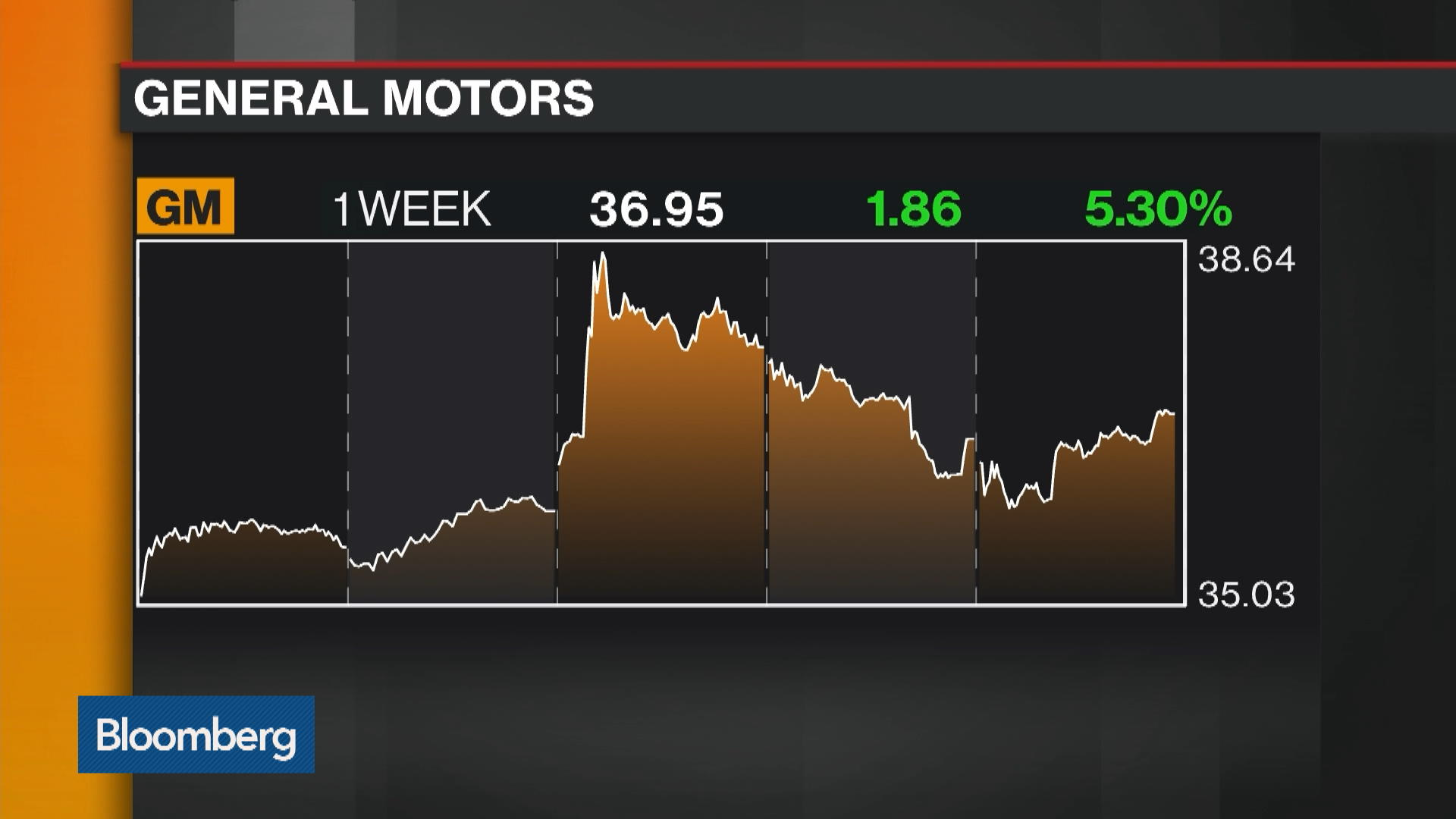 gm new york stock quote general motors co bloomberg markets