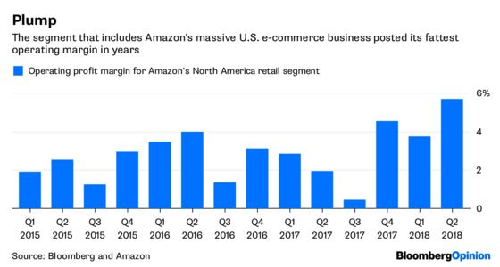 Amazon's Not Facebook, So Tech Investors Exhale