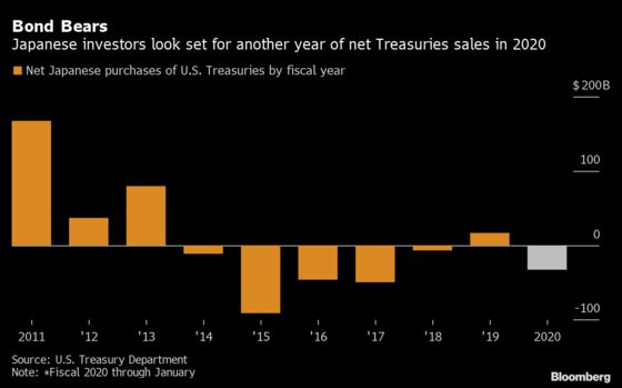 Treasury Traders Seek Moment of Truth From Japan