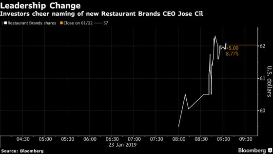 Burger King Owner Jumps as New CEO Takes Reins Amid Sales Growth