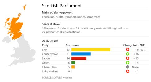 Scottish Parliament Results 2016