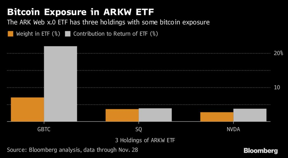 You Can Bet on Bitcoin Without Coughing Up $10,000 for One