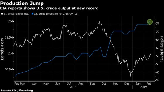 Crude Dragged Lower as U.S. Production Hits Record, Equities Dip