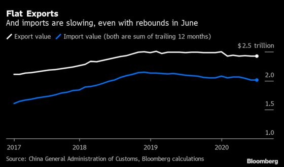 China Posts Surprise Trade Gains as Economies Try to Reopen