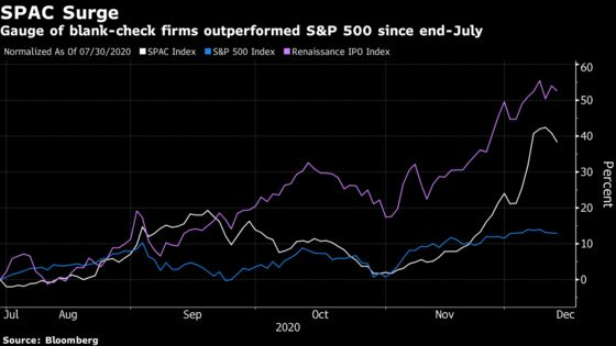 Goldman Strategists Say SPACs May Spur $300 Billion M&A Activity