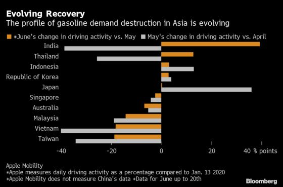 India's Gasoline Recovery Builds With Slowdowns Elsewhere