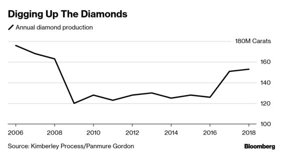 The Great Diamond Shortage That Never Was Is Likely Coming Soon